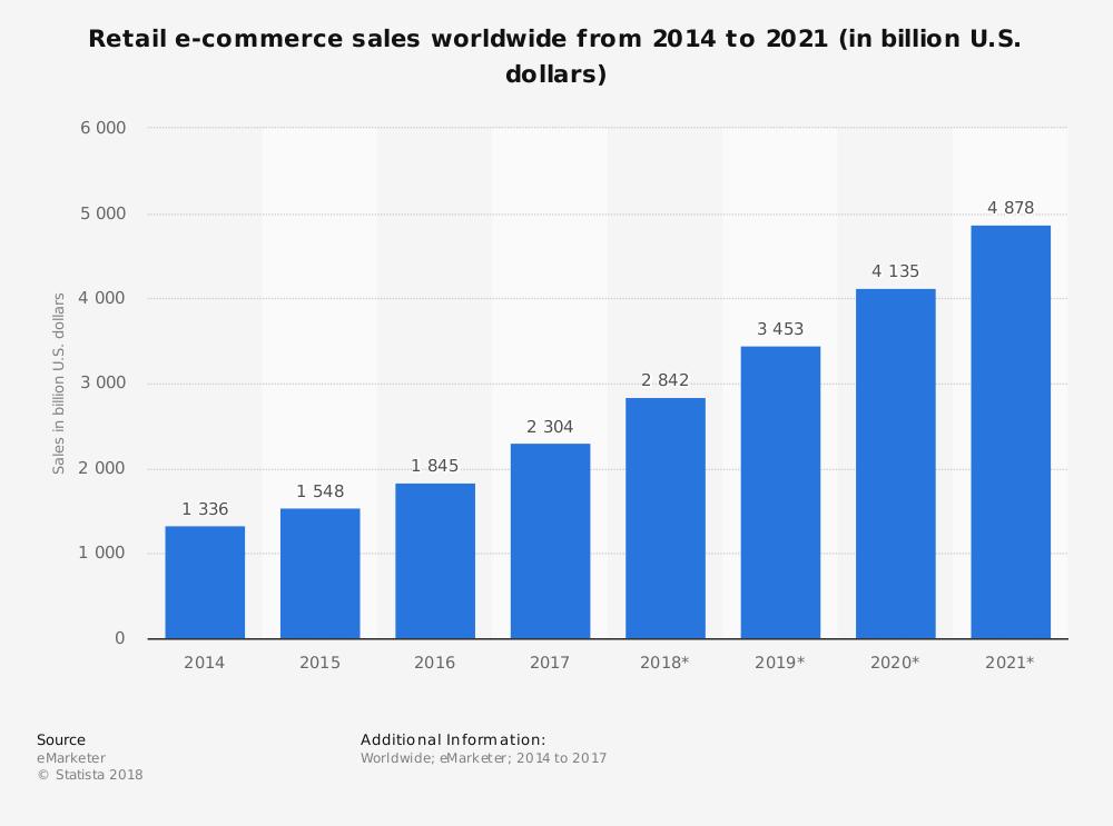 eCommerce sales 2014-2021